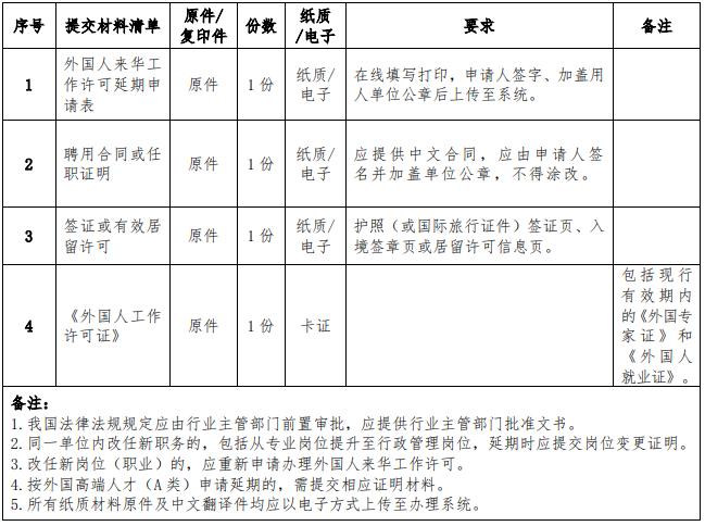 申请外国人来华工作许可延期