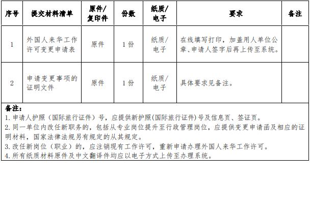 申请外国人来华工作许可变更